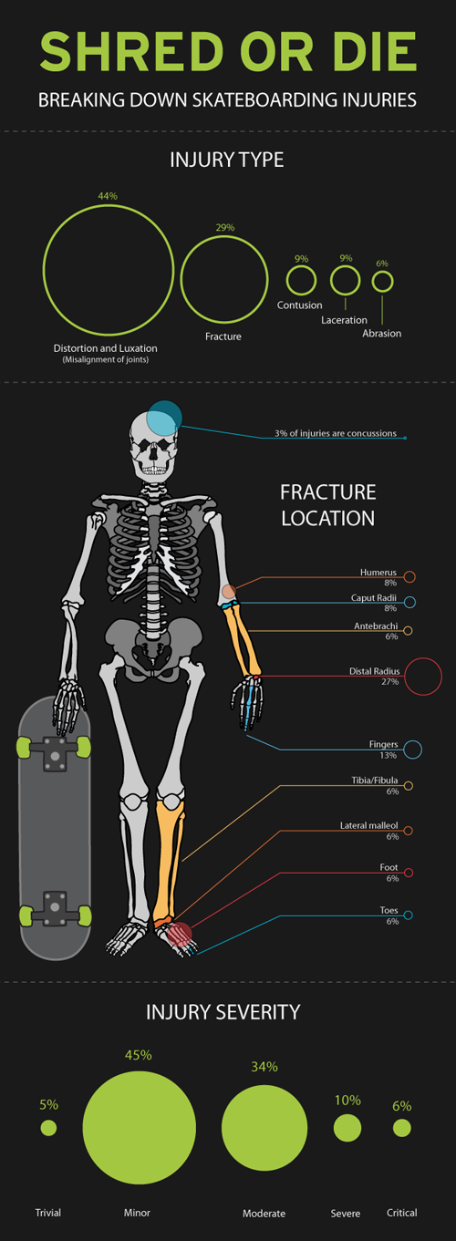 skateboard injuries